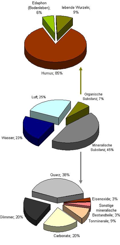 Bodeneigenschaften for Boden zusammensetzung