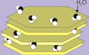 Tonmineral schematisch