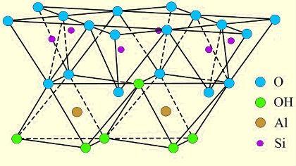 schematischer Aufbau: Zweischichttonmineral