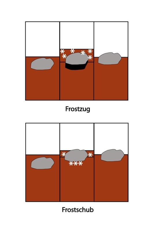 Frostzug und Frostschub