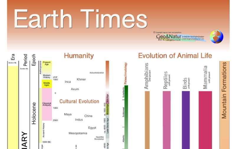 Earth Times