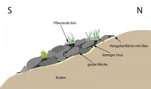 Steingarten am Hang (schematisch)