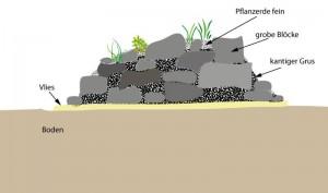 Steingarten auf der Ebene (schematisch)