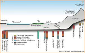 Böden im Alpenvorland