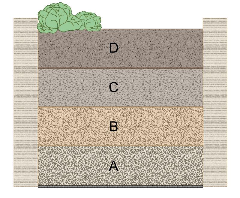 Hochbeet schematisch