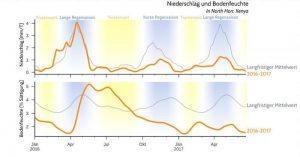 Niederschlag und Bodenfeuchtigkeit